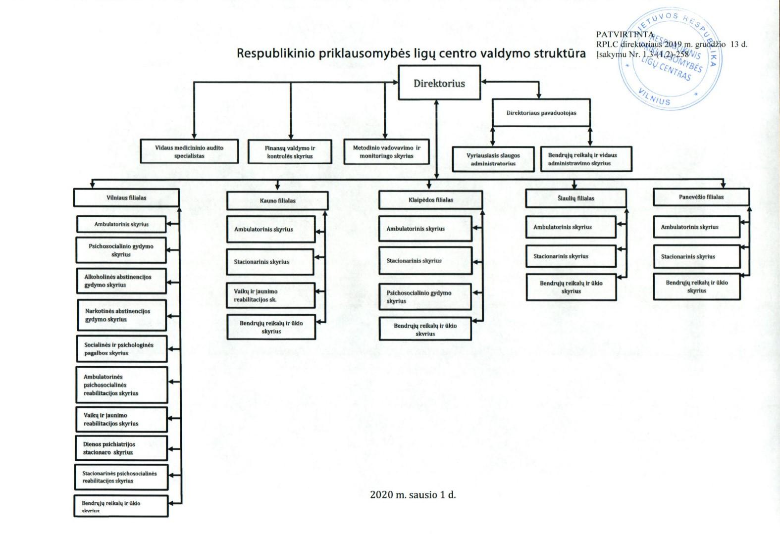 Centro valdymo struktūros vizuali schema